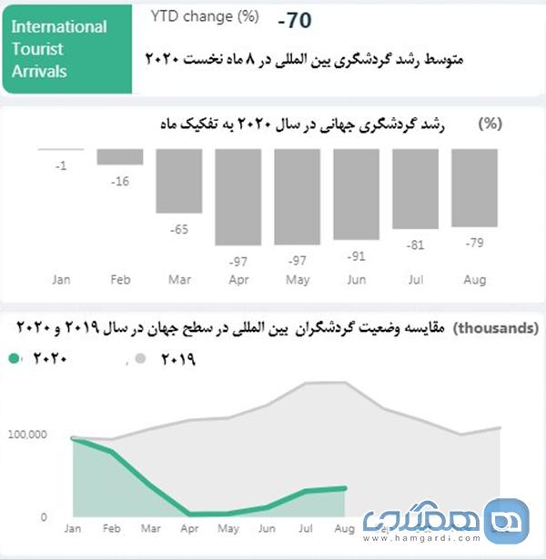 متوسط رشد صنعت گردشگری ایران به منفی 72 درصد رسید